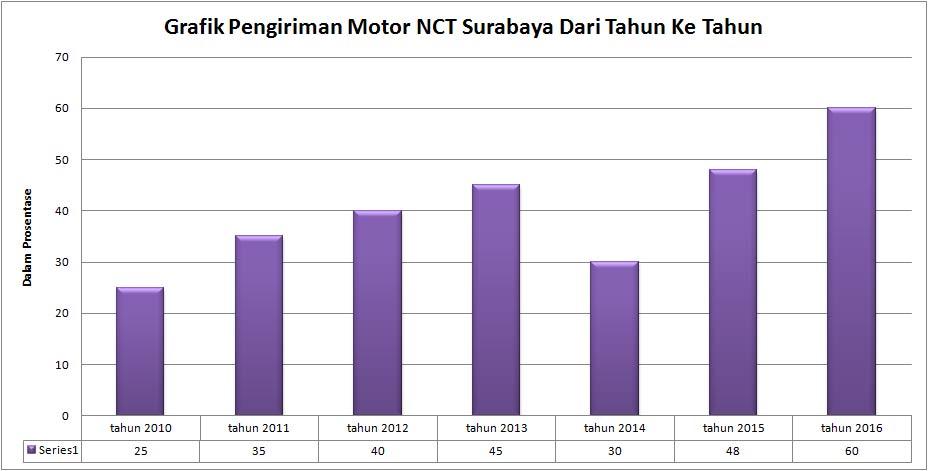 grafik pengiriman motor nct surabaya